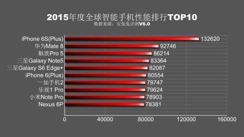 2015'in en yüksek performanslı akıllı telefonları