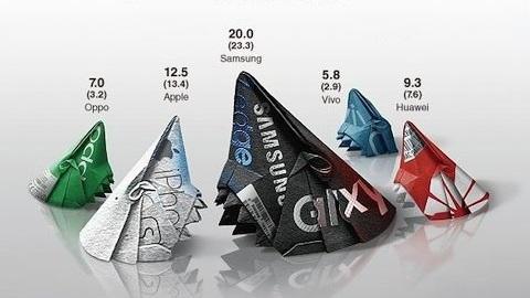 Üç büyük Çinli üretici küresel pazarda Samsung'u geride bıraktı