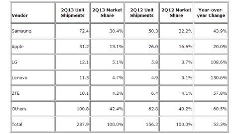 Akıllı telefon piyasasında son durum: Samsung ve Apple pazar payı kaybetti, Çinli üreticiler yükselişte