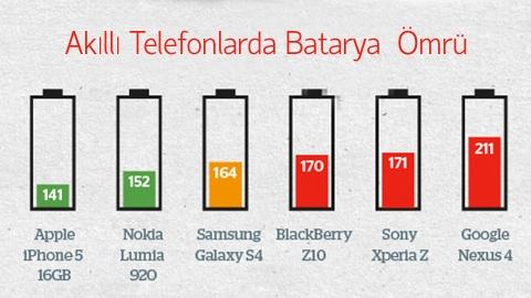 Akıllı Telefonların Batarya Ömrü İncelemesi