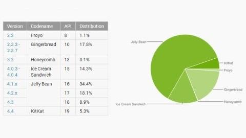 Android 4.4 KitKat sürümünün kullanım oranı %5'i aştı