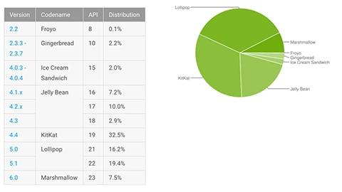 Android 6.0 Marshmallow kullanım oranı %7,5 oldu