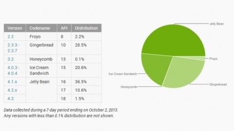 Android ekosisteminin yarısı Jelly Bean sürümünü kullanıyor