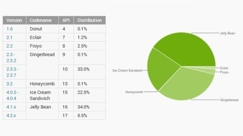 Android'li cihazların %40'tan fazlası Jelly Bean sürümünü kullanıyor