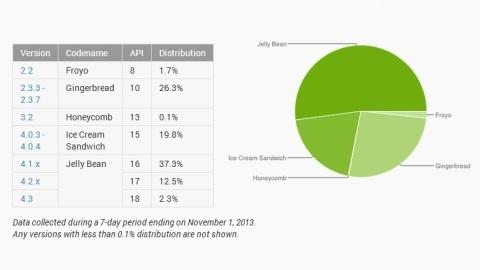 Android Jelly Bean sürüm ailesinin kullanım oranı %50'yi aştı