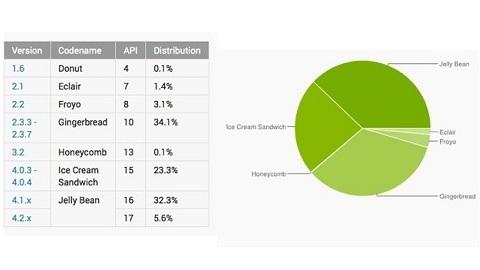 Android Jelly Bean sürümünün kullanım oranı %38'e ulaştı