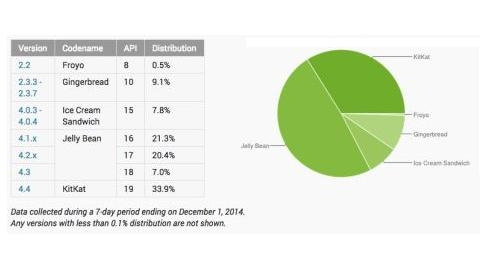 Android KitKat sürümünün kullanım oranı yüzde 34'e ulaştı