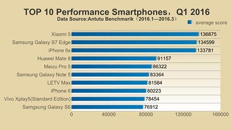 2016 ilk çeyreğinde en güçlü akıllı telefonlar listesi