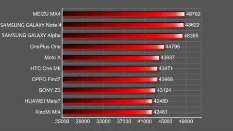 2014'ün en yüksek performanslı Android akıllı telefonları - 3