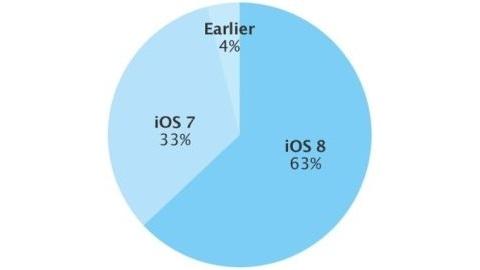 iOS 8 aralık ayı kullanım oranı: yüzde 63