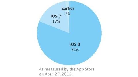 iOS 8 kullanım oranı yüzde 80'i aştı