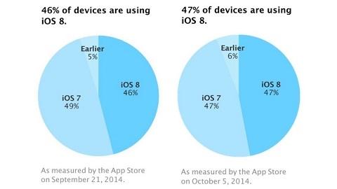 iOS 8 kullanım oranı yüzde 47'de kaldı
