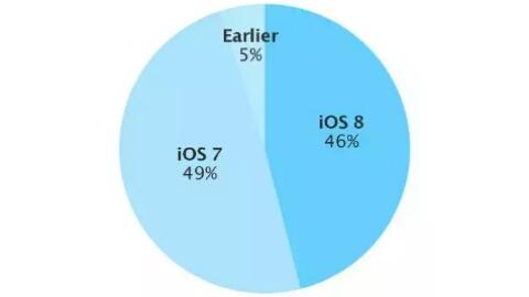 iOS 8 kullanım oranı yüzde 50'ye ulaştı