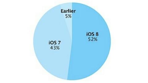 Ekim ayında iOS 8 kullanım oranı yüzde 52'ye ulaştı