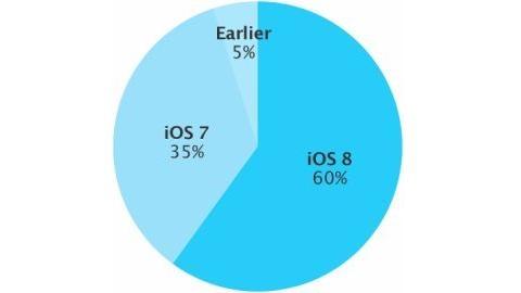 Apple, iOS 8'in yüzde 60 kullanım oranına ulaştığını açıkladı