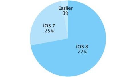iOS 8 kullanım oranı yüzde 72 oldu