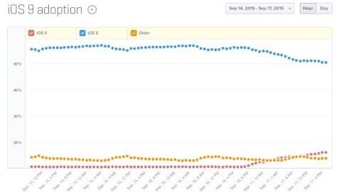 iOS 9 kullanım oranı %12'ye ulaştı