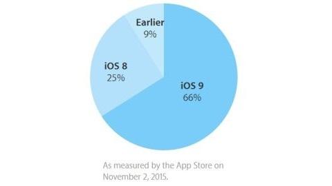 iOS 9 artık ekosistemin üçte ikisine hakim