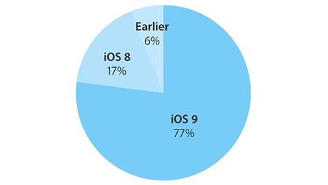 iOS 9'un kullanım oranı yüzde 77 oldu