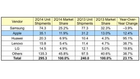 Apple, Samsung pazar payı kaybetti, Huawei, Lenovo yükselişi sürdürdü