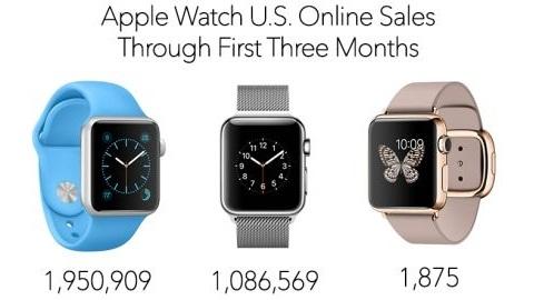 Apple Watch ABD'de üç ayda 3 milyon internet satışı yaptı