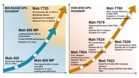 ARM yeni nesil Mali-T720 ve Mali-T760 mobil grafik birimlerini duyurdu