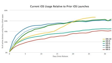 iOS 10 en hızlı benimsenen güncelleme oldu