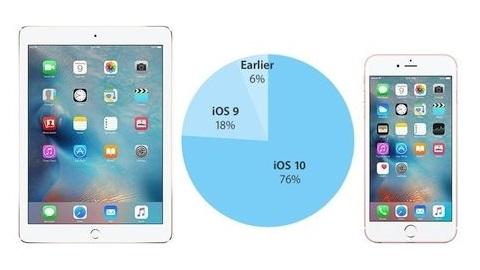 iOS 10 kullanım oranı yüzde 76'ya ulaştı