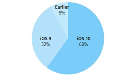 iOS 10 kullanım oranı resmen yüzde 60'a ulaştı