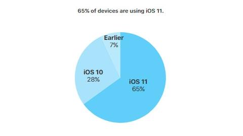 iOS 11'in kullanım oranı yüzde 65'e ulaştı