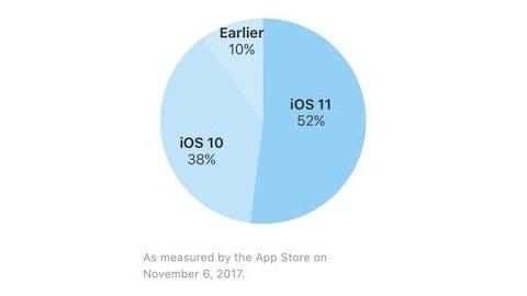 iOS 11 kullanım oranı yüzde 52'ye ulaştı