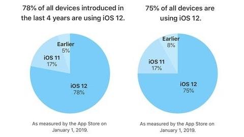 iOS 12 kullanım oranı yüzde 75'e ulaştı