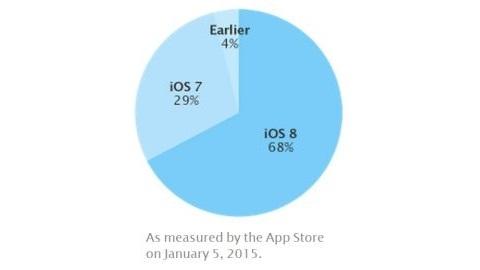iOS 8 kullanım oranı yüzde 68'e ulaştı