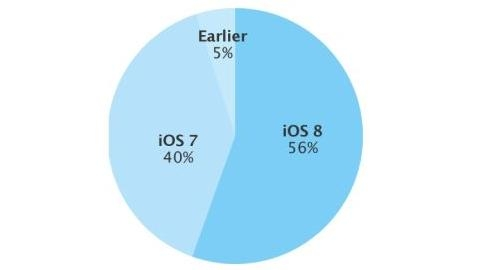 Kasım ayı iOS 8 kullanım oranı: yüzde 56