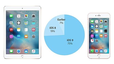iOS 9 kullanım oranı yüzde 75'e yükseldi