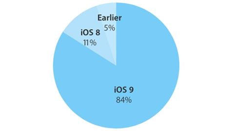 iOS 9 kullanım oranı yüzde 84'e ulaştı