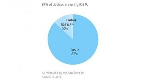 iOS 9 kullanım oranı yüzde 87 oldu
