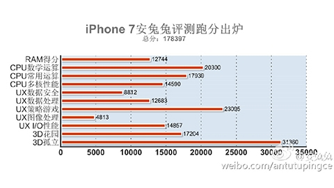 iPhone 7 AnTuTu'nun yeni performans lideri oldu