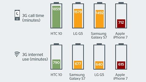 iPhone 7, mobil internet ve konuşma süresinde sınıfta kaldı