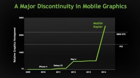 NVIDIA'nın 192 çekirdekli Kepler grafik işlemciye sahip Project Logan yongası detaylandı