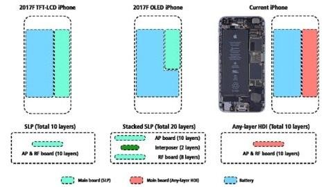 OLED ekranlı iPhone 8 daha büyük bir pile sahip olacak