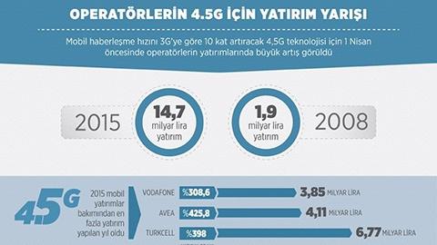 Operatörlerden 4,5G için rekor yatırım