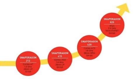 Snapdragon 820: İki kat performans ve enerji tasarruflu Kyro işlemci