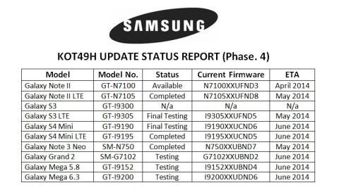 Samsung telefonların Android 4.4.2 KitKat güncelleme tarihleri sızdı