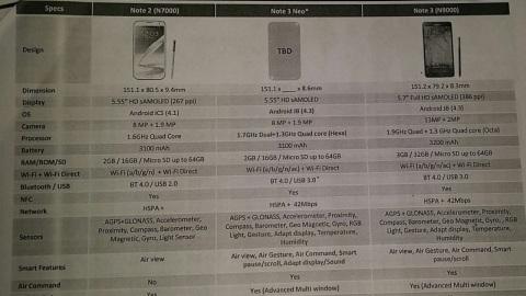 Altı çekirdekli Galaxy Note 3 Neo internete sızdı