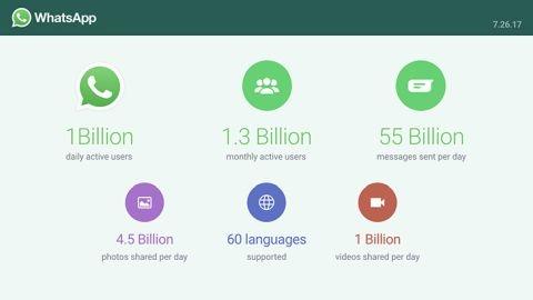 WhatsApp bir milyar aktif günlük kullanıcıya ulaştı