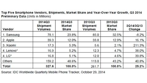 Xiaomi, en büyük üçüncü akıllı telefon üreticisi oldu