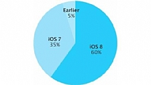 Apple, iOS 8'in y�zde 60 kullan�m oran�na ula�t���n� a��klad�